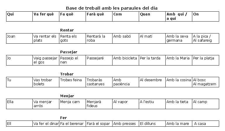 Exercici català inicial oral